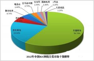 2012年中国B2C网络交易市场十强榜单